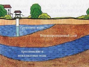gruntovye vodyi 300x225 - Как выбрать участок для строительства дома?